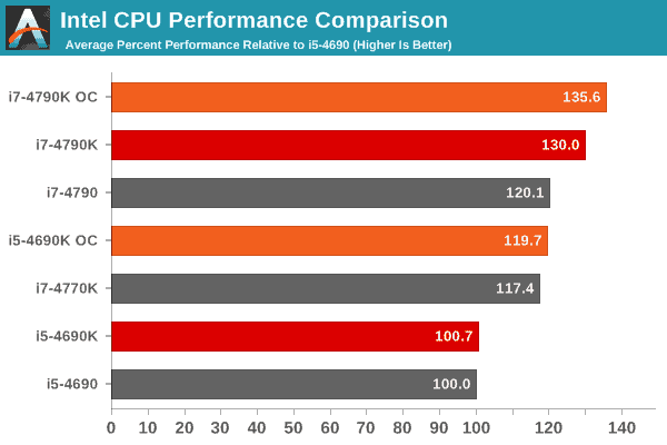 i5 4690k graph comparing to I7 performance
